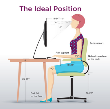 Picture showing the quote-unquote ideal sitting position